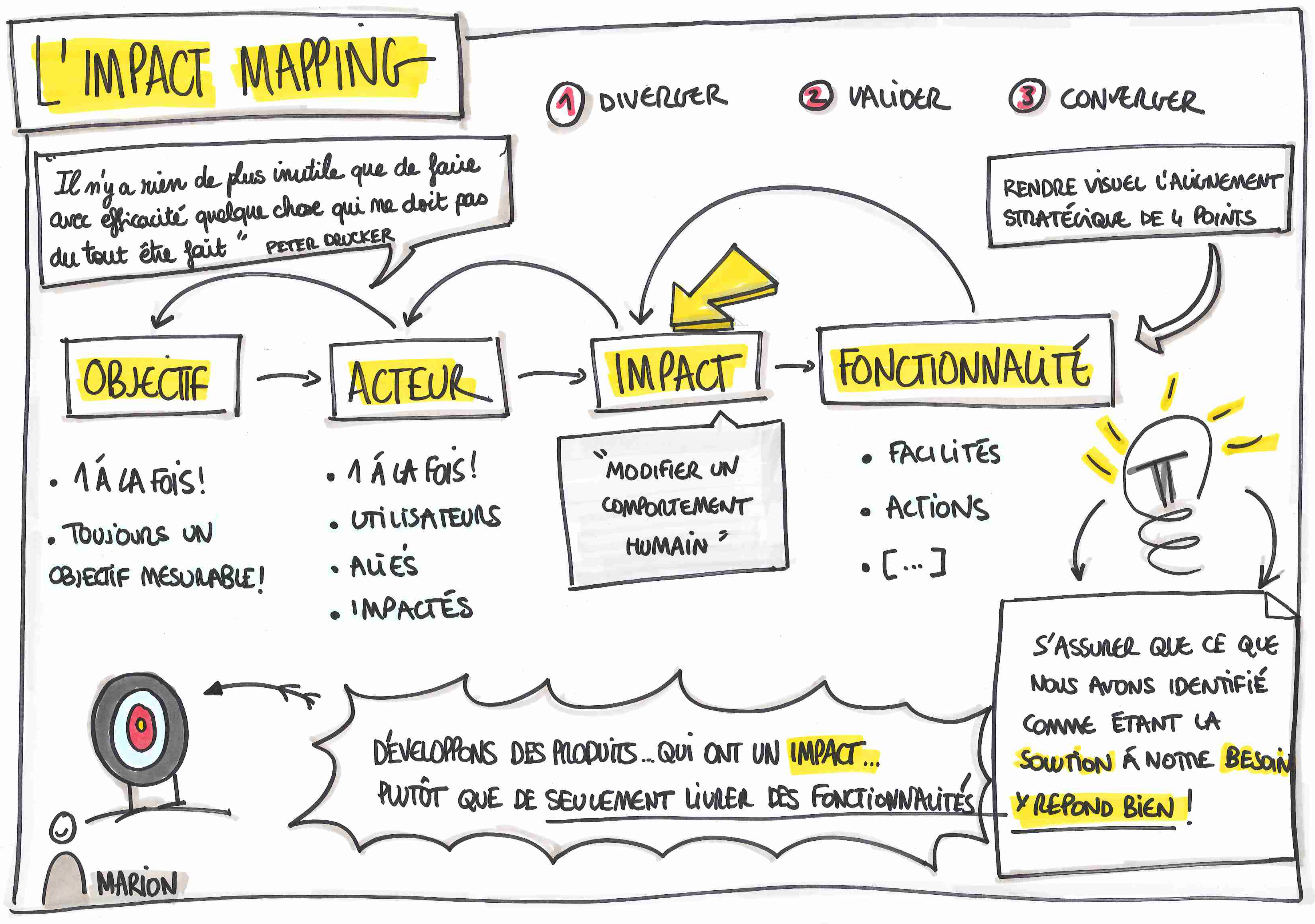 L'Impact Mapping