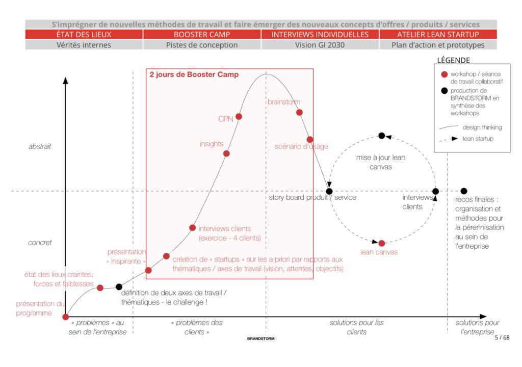 Design thinking et innovation collaborative pour Goubault Imprimeur : méthodologie et process utilisés