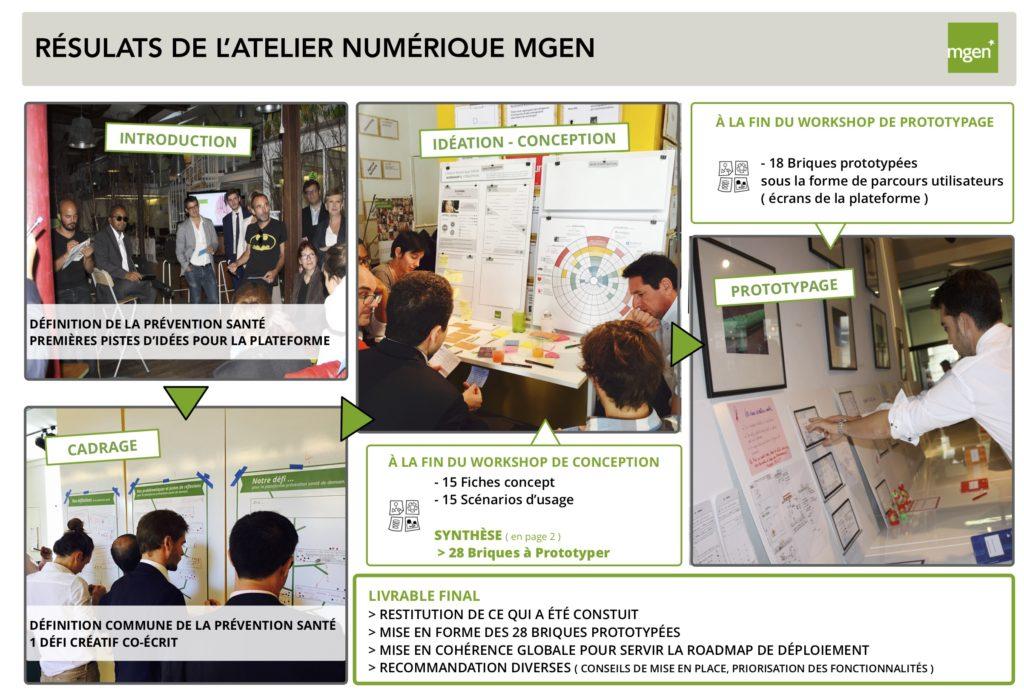 Aperçu du programme L'atelier numérique MGEN