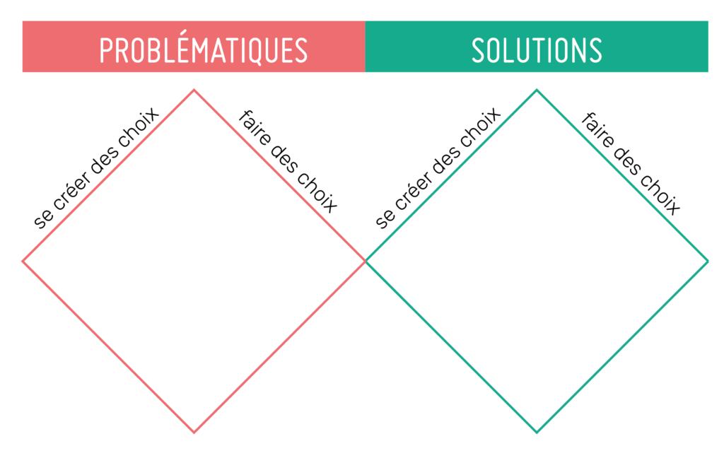 Design Thinking : le fameux double diamant